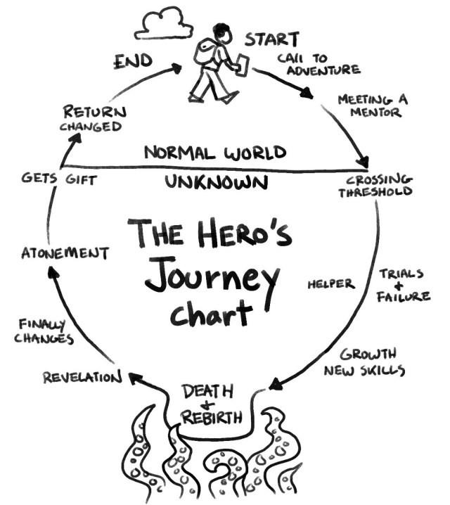 the hero's journey chart